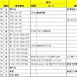 凱旋門賞・日本代表戦・ブンデスリーガ観戦旅の旅程