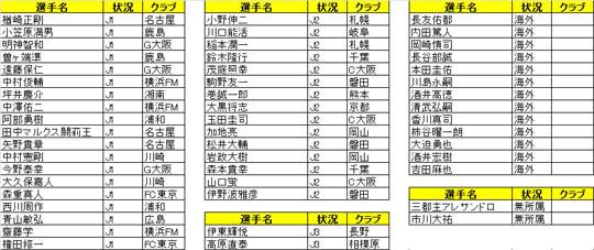 ワールドカップに選出された現役日本人選手