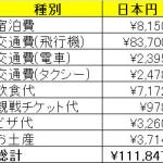 4日間のドーハ弾丸遠征旅の総経費は◯万円で収まりました!