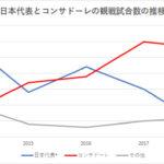 日本代表とコンサドーレのここ5年の現地観戦数を比較してみたら…