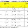森保ジャパンの人気はザックジャパンよりも半分以下? 視聴率低下の原因を探る