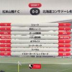 札幌は松本相手にスコアレスドロー(内容としては負け試合)でJ1リーグ6位に後退