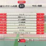 FKの名手 福森を欠いた札幌がセットプレーから2点取って鳥栖に3-1快勝し5位浮上