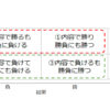 広島1-0札幌 「内容では勝りつつも勝負に負ける」試合をどう消化すべきか?