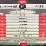 札幌1-1FC東京 バッチバチの火花が飛び散る肉弾戦はプレミアリーグさながらでした