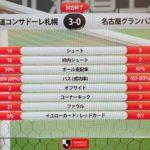 札幌3-0名古屋 コンサドーレは5試合ぶりの勝利で7位浮上 J1残留が確定!