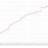 自分のフォロワー数の推移グラフを見ると気になる点が2つあるので分析してみた