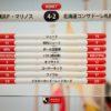 横浜FM4-2札幌 優勝争い中のチームとそうでないチームの強度の差が出た試合