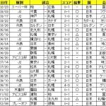 2013年のサッカー観戦記録をさまってみた。
