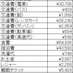 【アシシの旅の経費大公開!】ブンデス・トゥーロン観戦旅