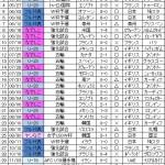 2012年の日本代表現地参戦数が日本一なんじゃないか疑惑